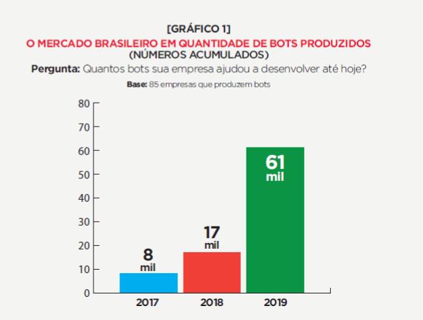 chatbot no brasil