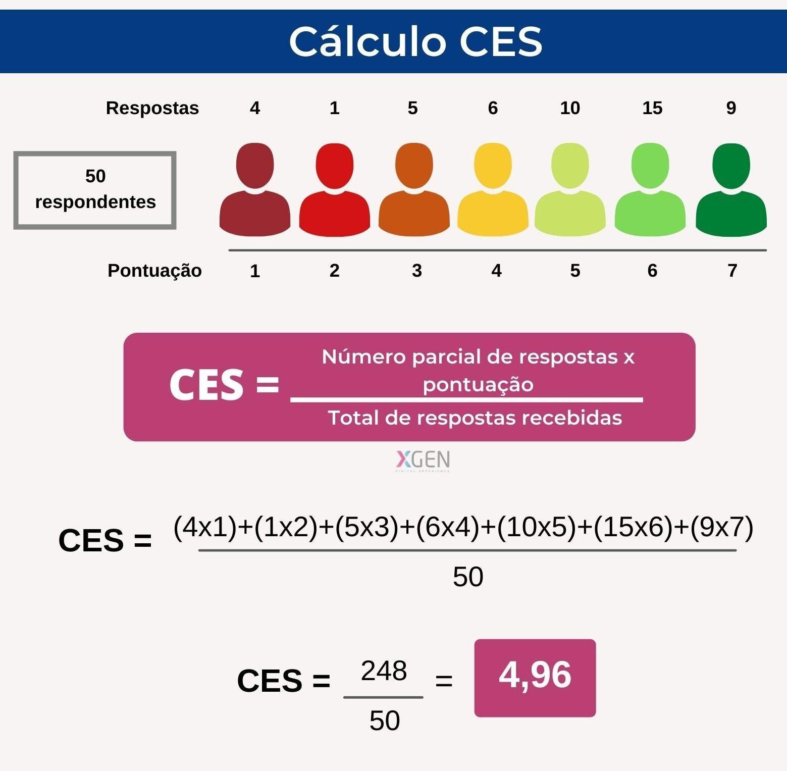 CES - Customer Effort Score - Como calcular