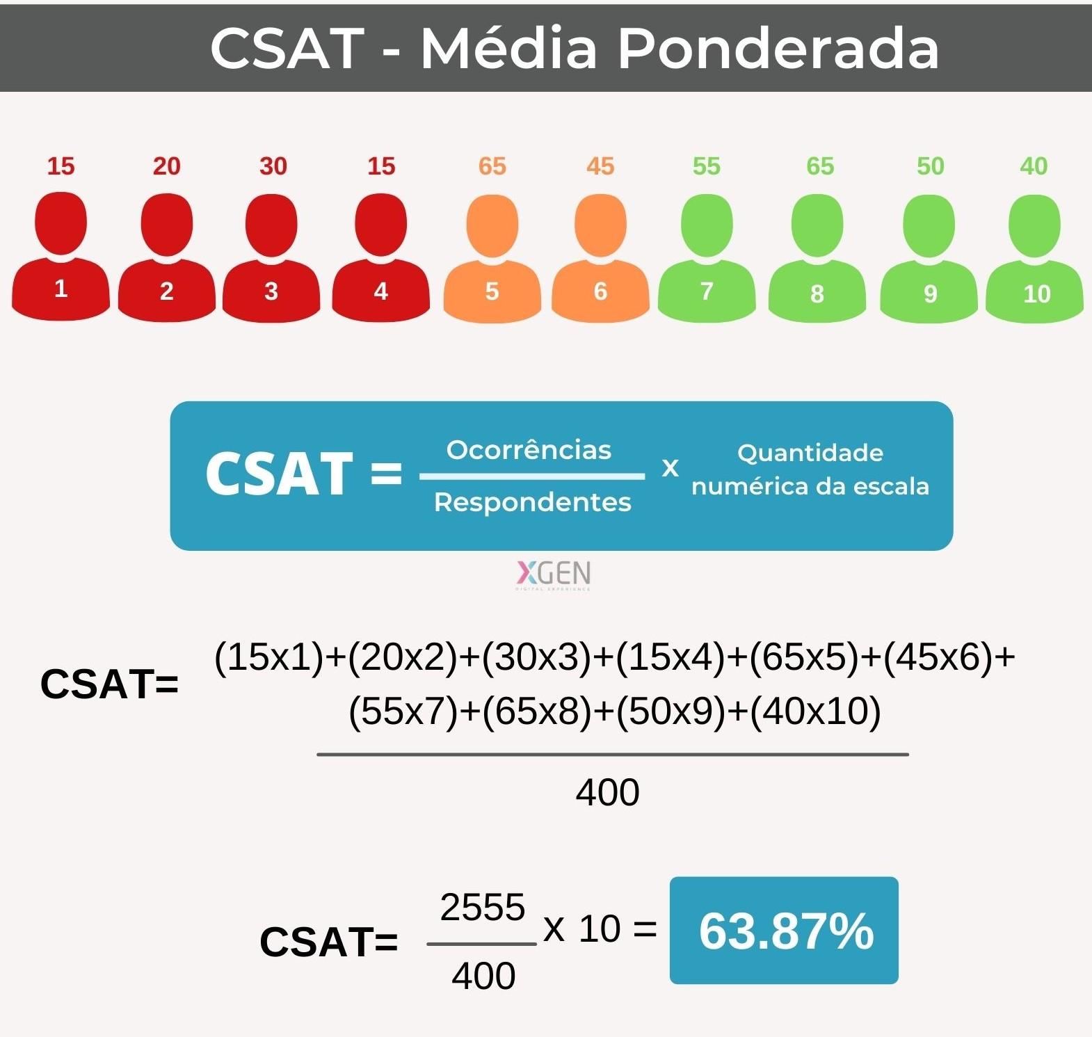 CSAT - Customer Satisfaction Score - Como calcular